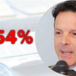 Il nuovo primo cittadino di Segni è Piero Cascioli, eletto Sindaco della città lepina con oltre 1500 voti, il 31,54% dei voti espressi
