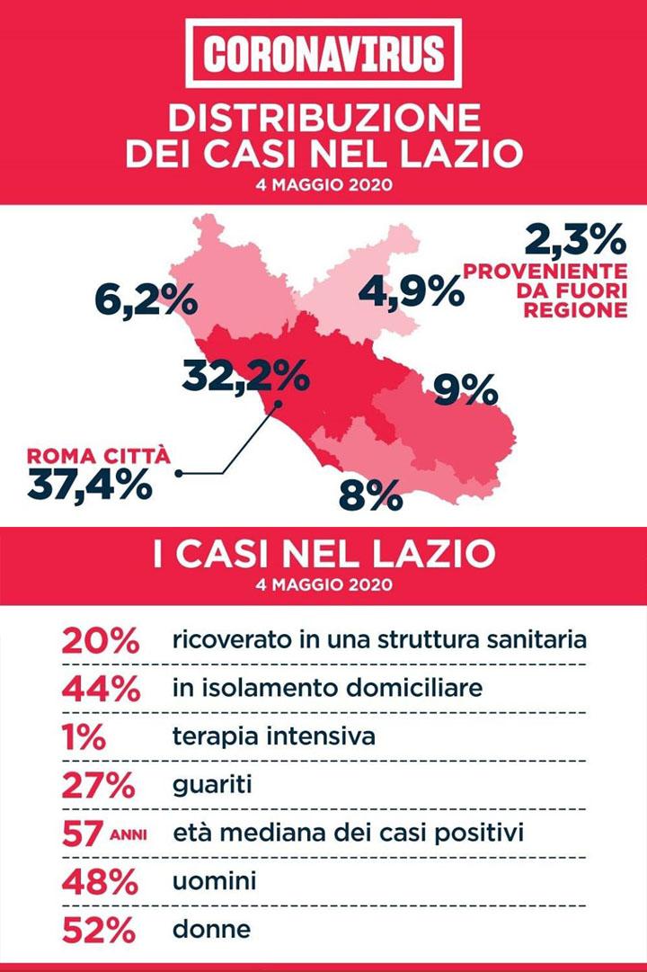 Emergenza Coronavirus Le Statistiche Della Regione Lazio Un Istantanea Sulla Situazione Del Contagio Ad Oggi 4 Maggio Cronache Cittadine